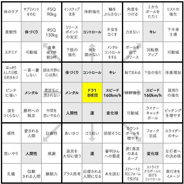 マンダラチャート 大谷翔平
